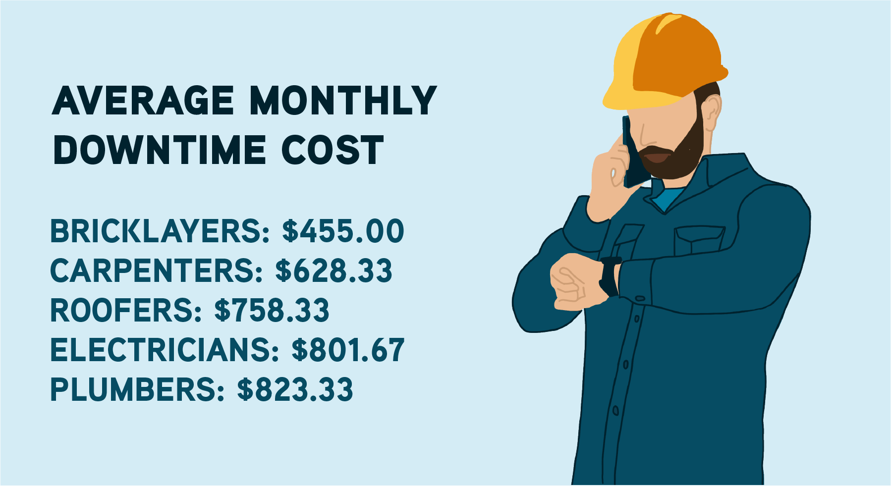 Construction Site Downtime Costs